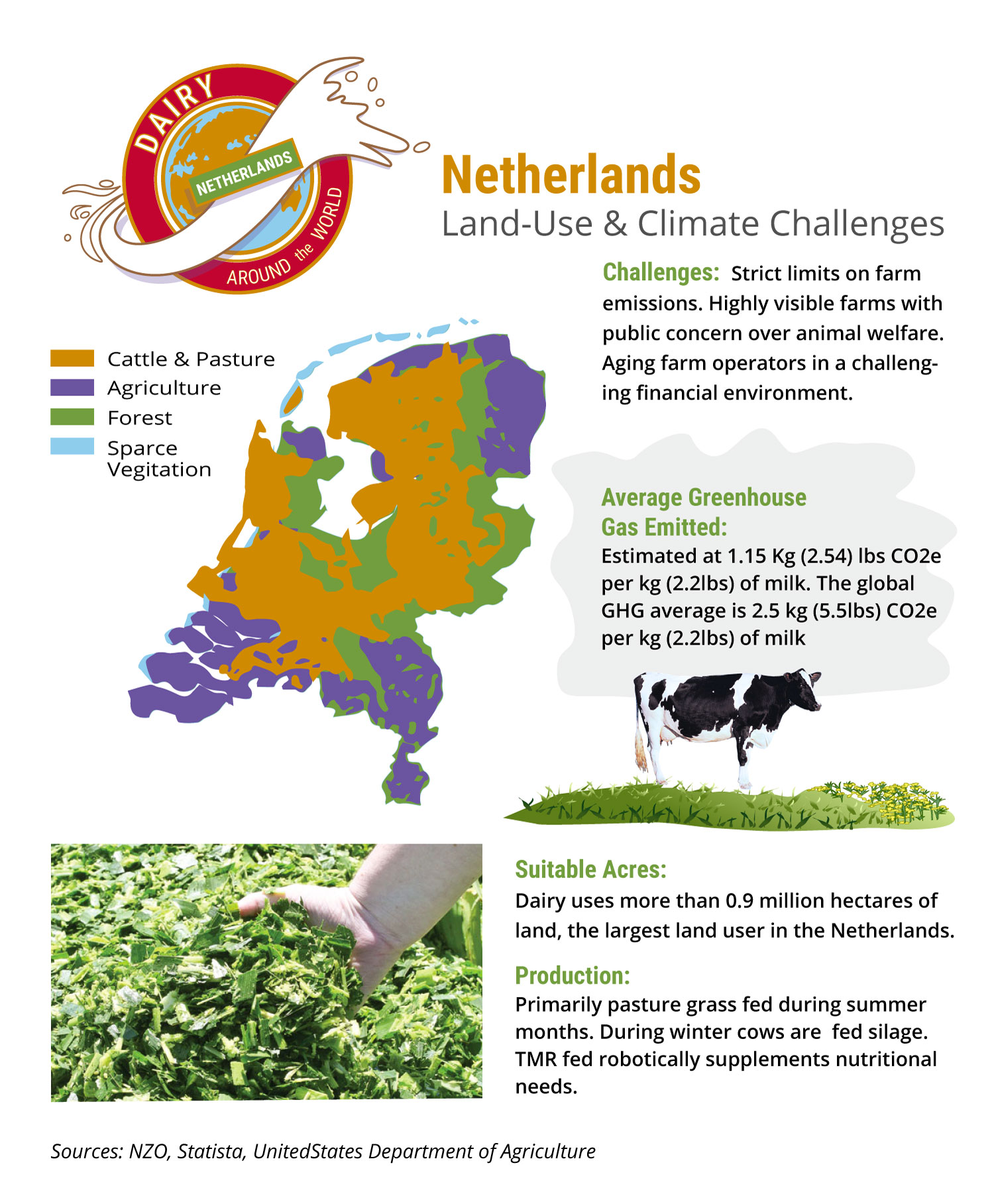 Infographic showing land use and climate challenges in The Netherlands' dairy sector