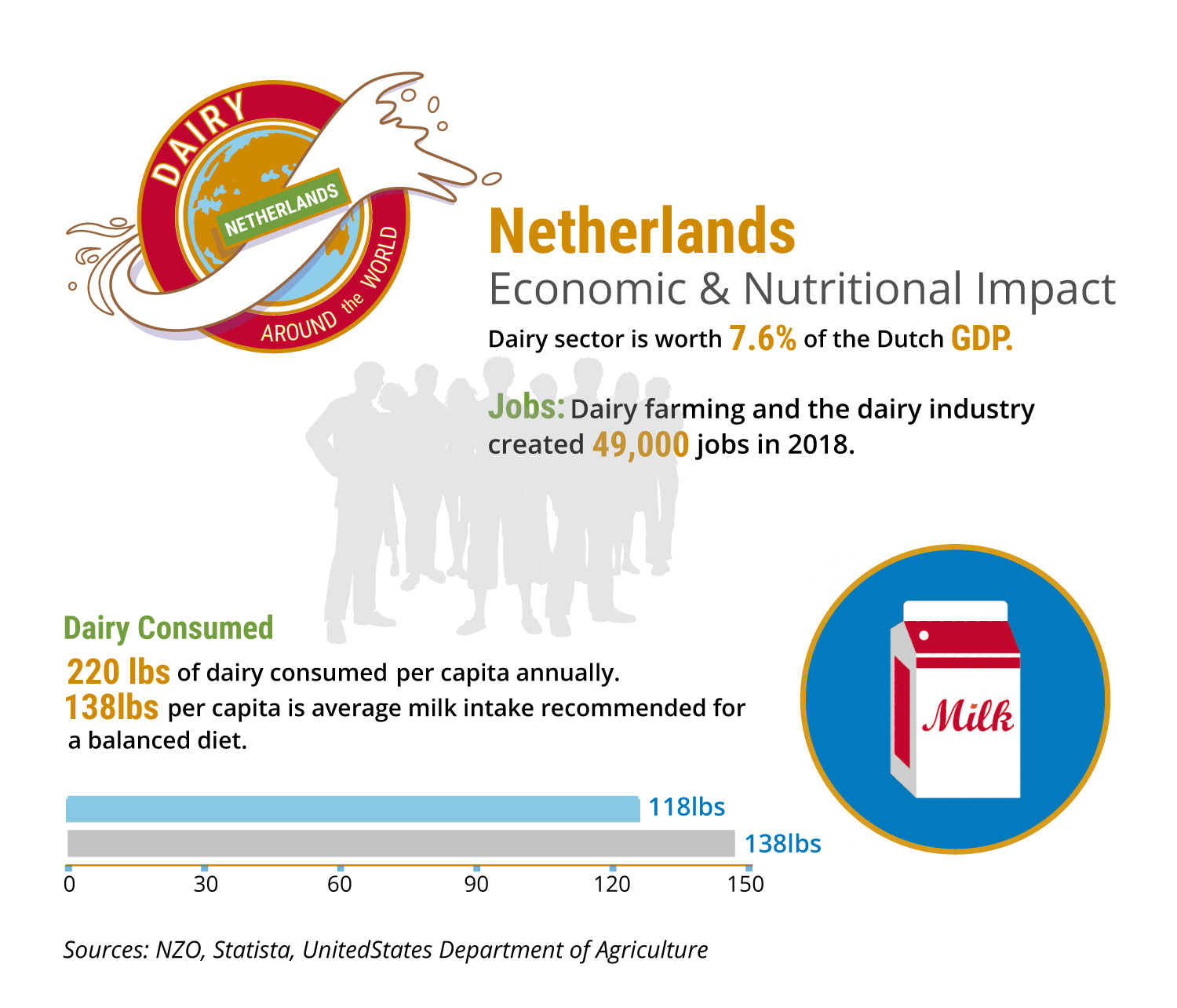 Infographic showing dairy sector's economic impact in The Netherlands