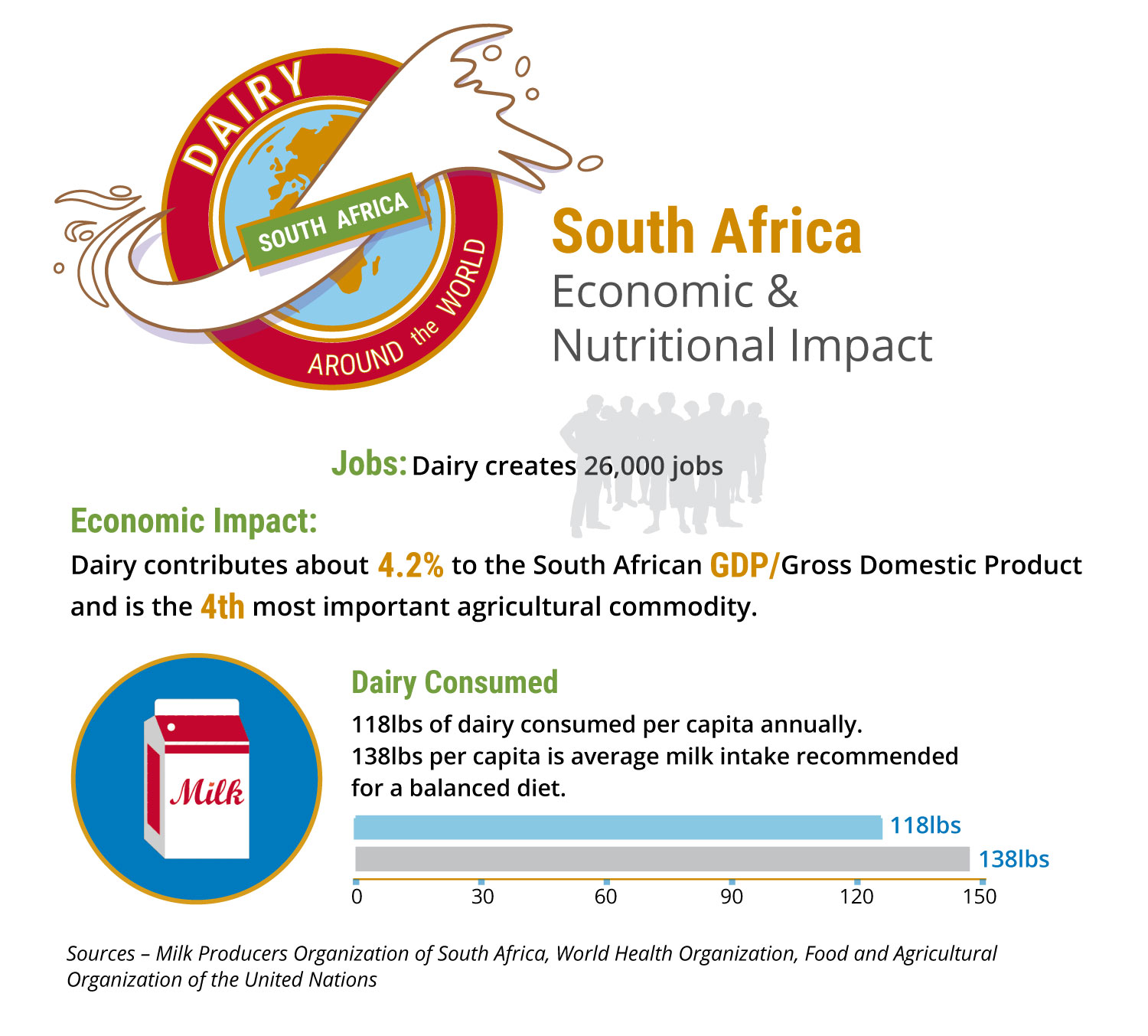 Infographic of dairy's economic impact South Africa