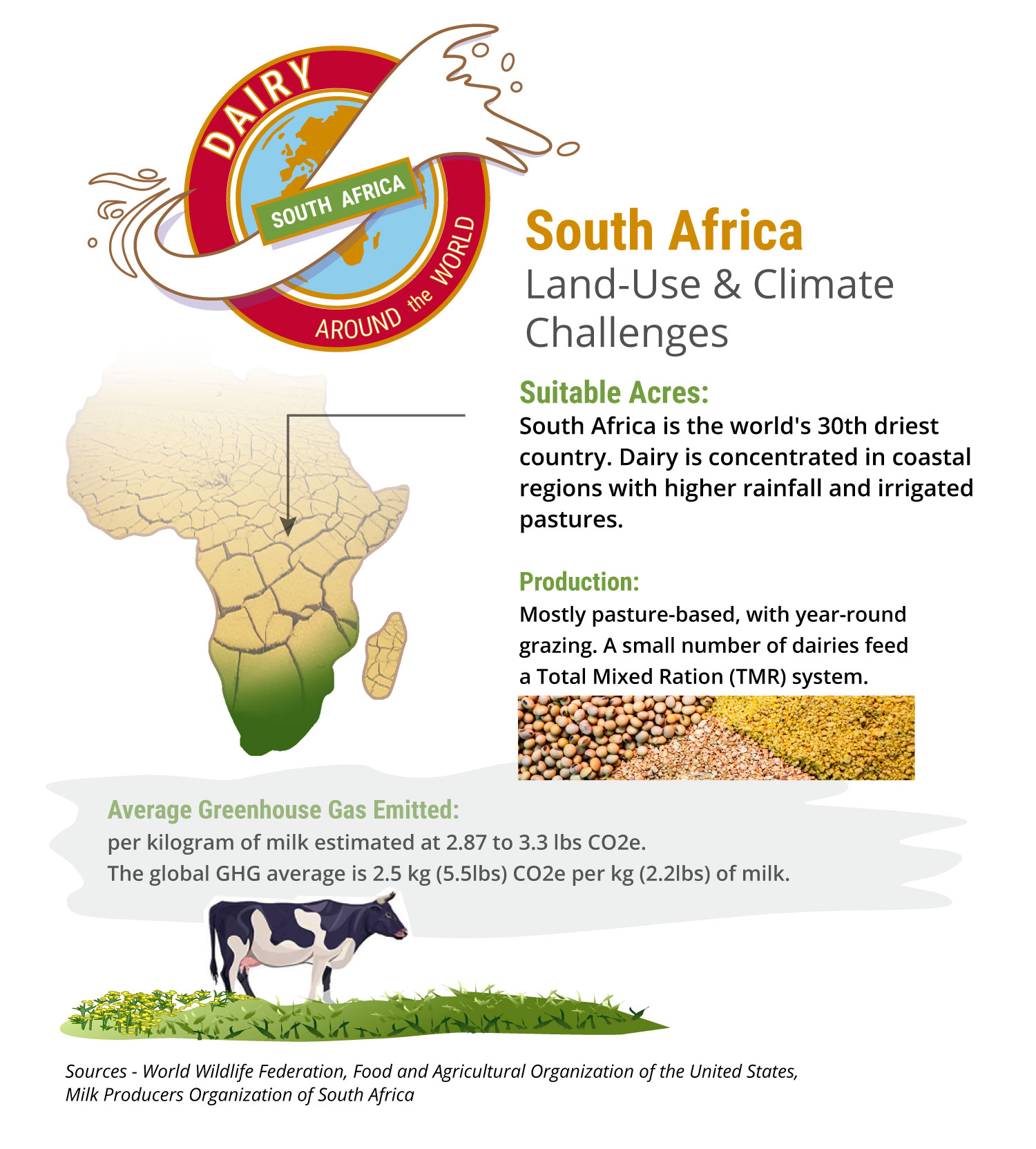 Infographic of South African dairy land use