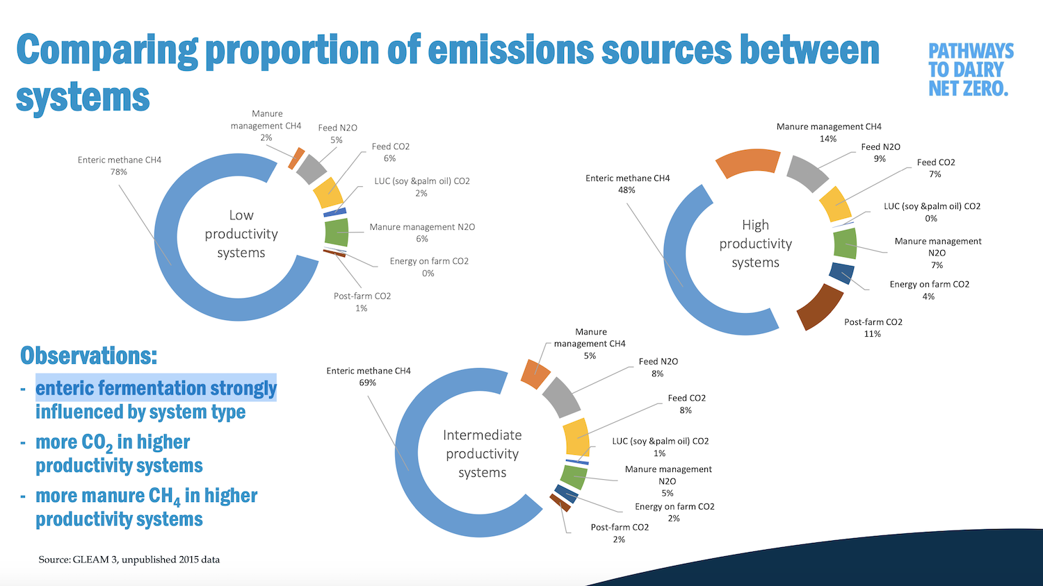 Detailed infographic of emissions sources on dairies