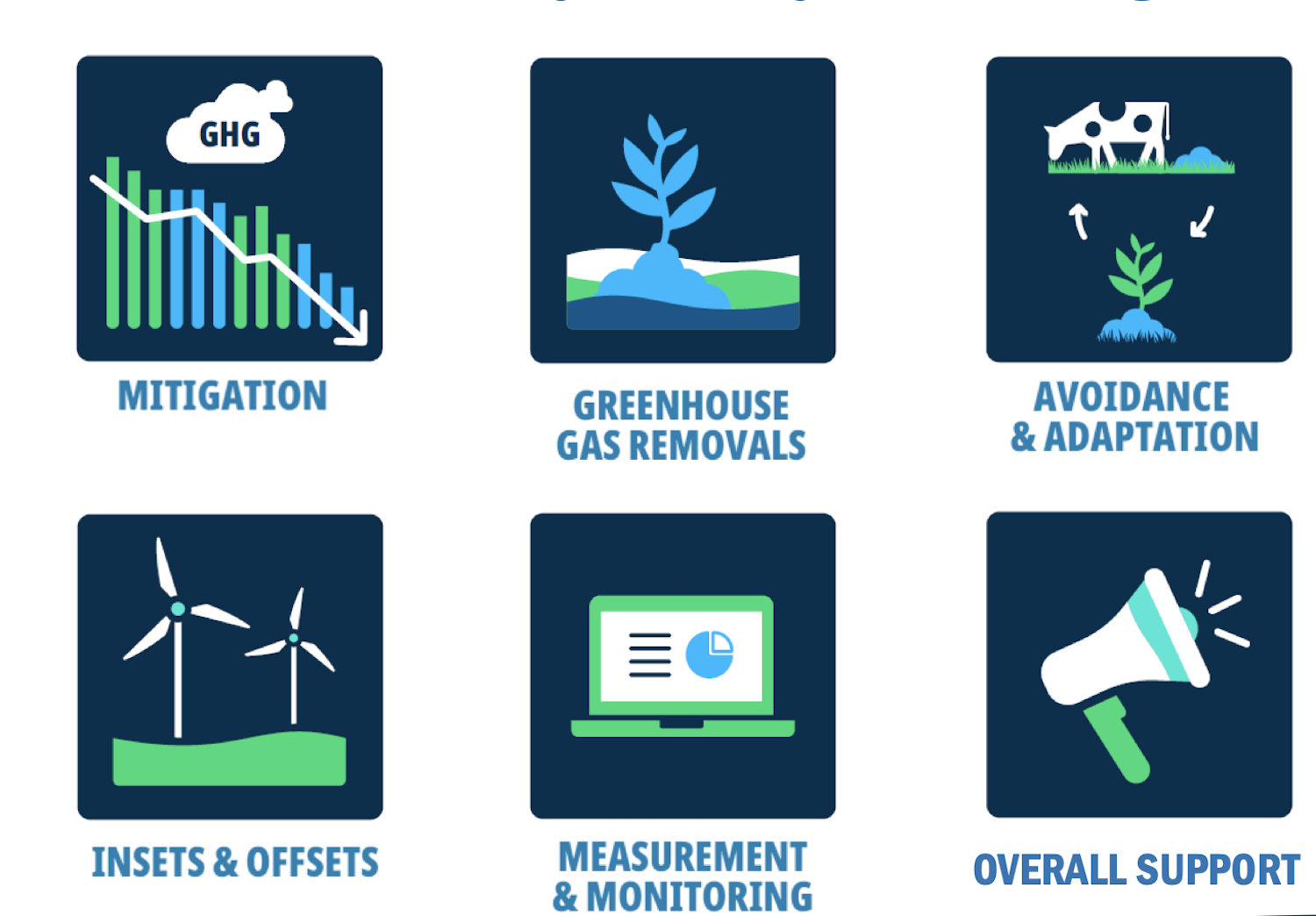 Infographic details different emissions reductions strategies in global dairy