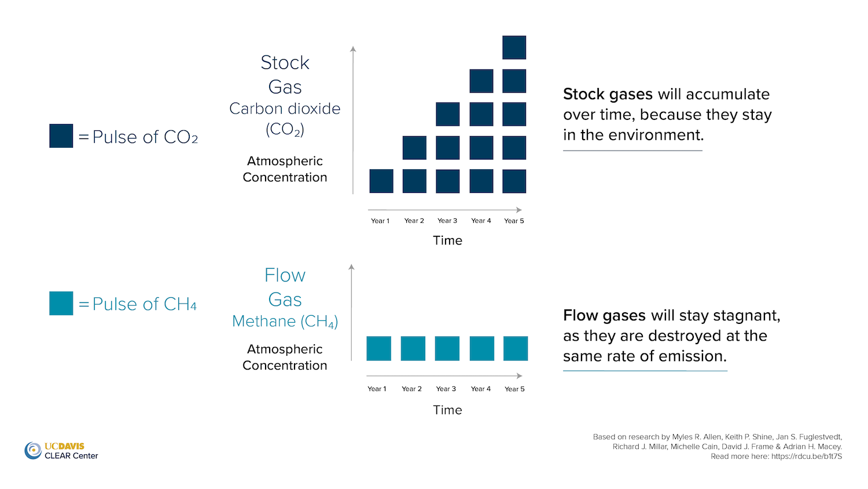 Stock gas vs. flow gas graph by UC Davis