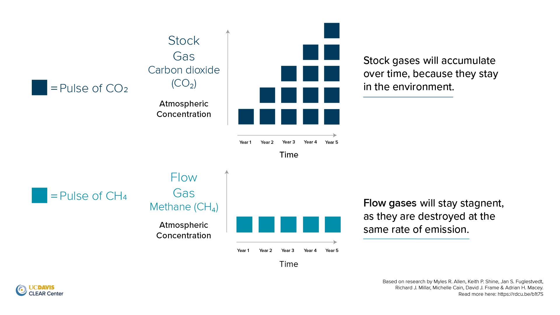 Stock versus flow gas infographic